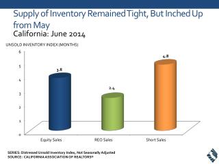 Supply  of  Inventory Remained Tight, But Inched Up from May