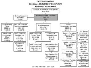 EXETER CITY COUNCIL ECONOMY & DEVELOPMENT DIRECTORATE ECONOMY & TOURISM UNIT