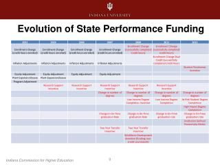 Evolution of State Performance Funding