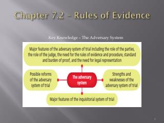 Chapter 7.2 – Rules of Evidence