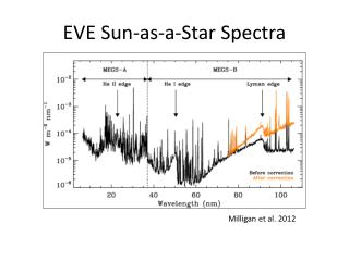 EVE Sun-as-a-Star Spectra