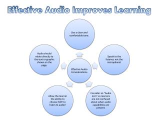 Effective Audio Improves Learning