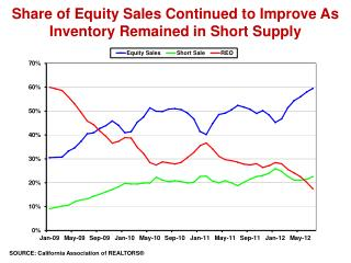Share of Equity Sales Continued to Improve As Inventory Remained in Short Supply