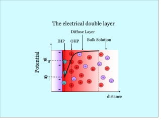 ELECTRICAL DOUBLE LAYER AND  ZETA POTENTIAL