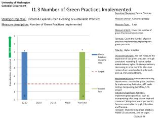 I1.3 Number of Green Practices Implemented