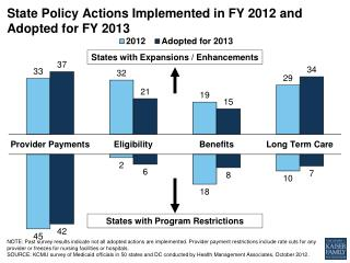 State Policy Actions Implemented in FY 2012  and Adopted  for FY  2013