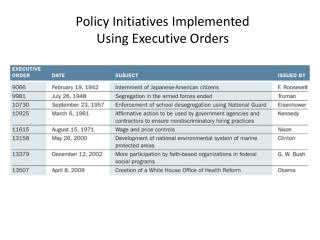 Policy Initiatives Implemented  Using Executive Orders