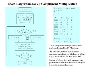 Booth's Algorithm for 2's Complement Multiplication