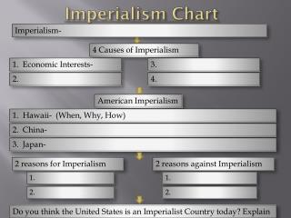 Imperialism Chart