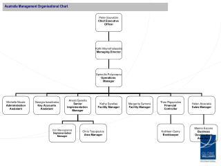 Australia Management Organisational Chart