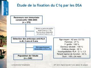 � tude  de la fixation du C1q par les  DSA