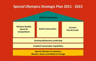Special Olympics Strategic Plan 2011 - 2015
