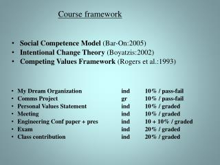 Social  Competence Model (Bar-On:2005 ) Intentional Change Theory (Boyatzis:2002 )