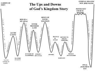 The Ups and Downs  of God�s Kingdom Story