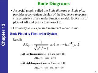 Bode Diagrams
