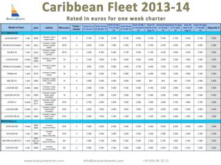 Caribbean Fleet  2013-14 Rated  in euros  for one week charter