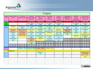 PERT ScheduleJAI2010