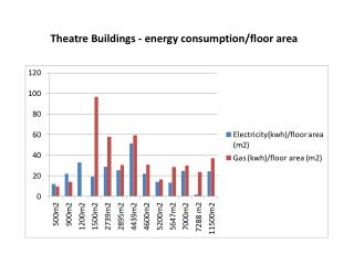 Theatre Buildings - energy  consumption/floor area