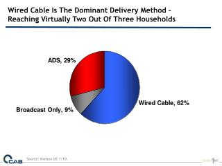 Wired Cable Is The Dominant Delivery Method – Reaching Virtually Two Out Of Three Households