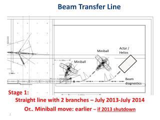 Beam Transfer Line