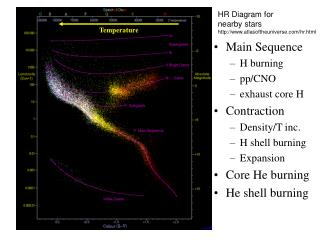 HR Diagram for nearby stars atlasoftheuniverse/hr.html
