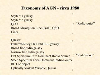 Taxonomy of AGN - circa 1980
