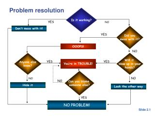 Problem resolution