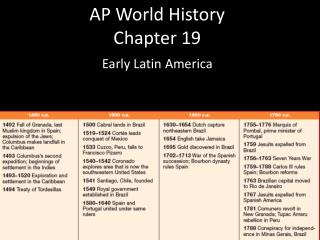 AP World History Chapter  19