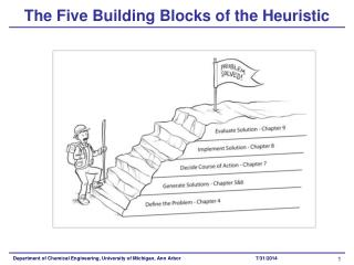 The Five Building Blocks of the Heuristic