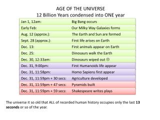 AGE OF THE UNIVERSE 12 Billion Years condensed into ONE year