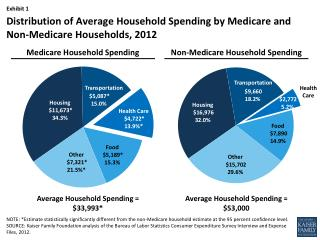 Distribution of Average Household Spending  by  Medicare and Non-Medicare Households,  2012