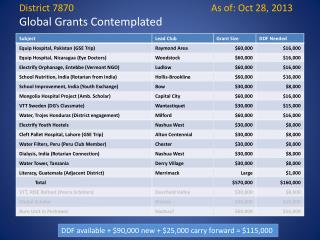 District 7870					As of:  Oct 28,  2013  Global Grants Contemplated
