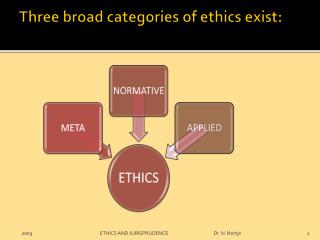 Three broad categories of ethics exist: