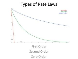 Types of Rate Laws