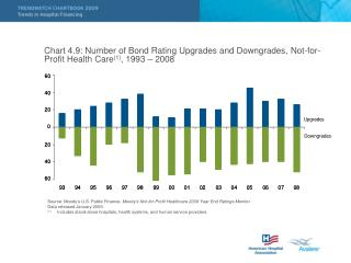 Chart 4.9: Number of Bond Rating Upgrades and Downgrades, Not-for-Profit Health Care1, 1993   2008