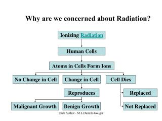 Why are we concerned about Radiation?