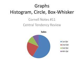 Graphs Histogram, Circle, Box-Whisker