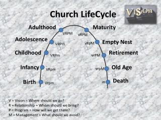 Church LifeCycle