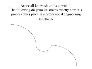 As we all know, shit rolls downhill. The following diagram illustrates exactly how this process takes place in a profess