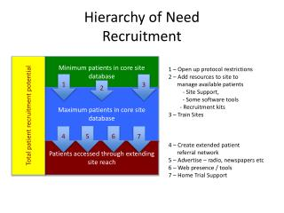 Hierarchy of Need Recruitment