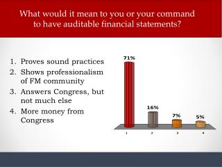 What would it mean to you or your command to have auditable financial statements?