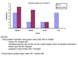 Biostat grades as of Sept 8