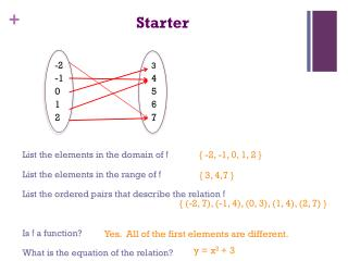 Starter List the elements in the domain of  f List the elements in the range of  f