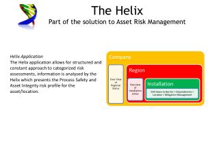 The Helix Part of the solution to Asset Risk Management