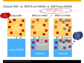 Classic BW  vs   BW73-on-HANA vs   BW74-on-HANA