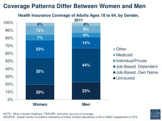 Coverage  Patterns Differ Between  W omen  and  Men