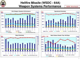 Hellfire Missile (WSDC - 64A) Weapon Systems Performance