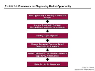 Exhibit 2-1: Framework for Diagnosing Market Opportunity