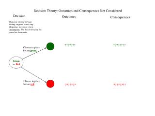 Decision Theory: Outcomes and Consequences Not Considered