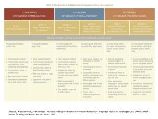 CIHS Framework Final charts